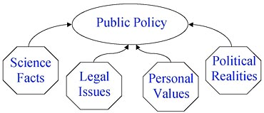Public Policy research topic help
