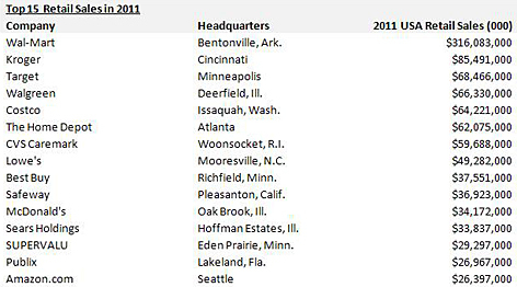Top 15 Retail Sales 2011