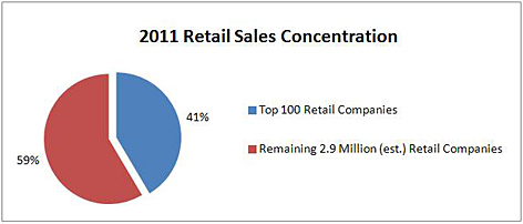 2011 Retail Sales Concentration Graphic