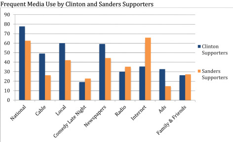 Bar graph of media use comparing Clinton and Sanders supporters