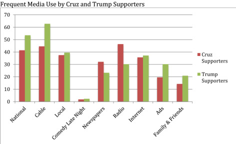 Bar graph of media use comparing Cruz and Trump supporters