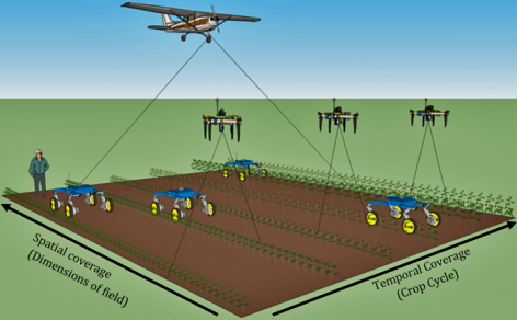 Illustration of an airplane, several drones and several rovers gathering data from a farm field.