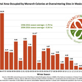 A bar graph shows the marked decline over 20 years of the overwintering monarch butterfly population in Mexico