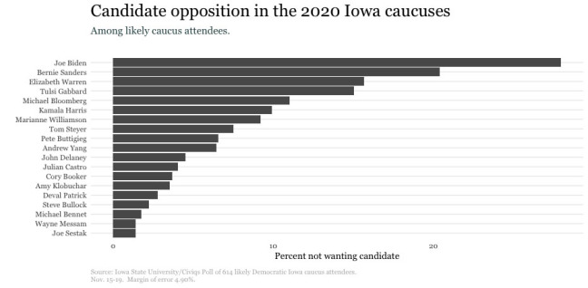 Graph of candidates voters do not want