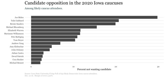 Graph of candidates voters do not want in December caucus poll